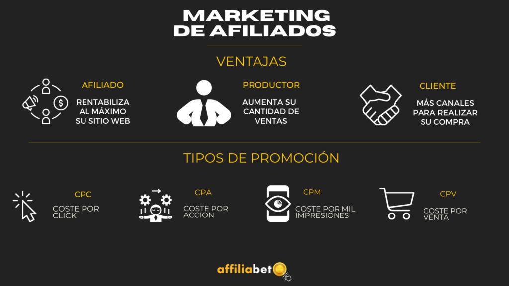 Ventajas y tipos del marketing de afiliación